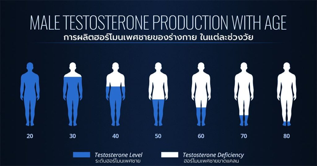 Drop in testosterone, or male hormones as a result from aging.